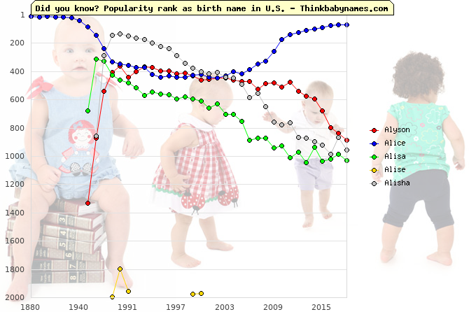 Top 2000 baby names ranking of Alyson, Alice, Alisa, Alise, Alisha in U.S.