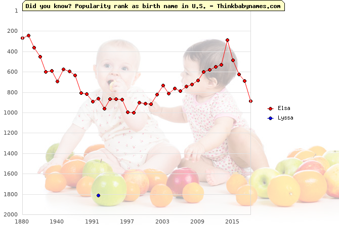 Top 2000 baby names ranking of Elsa, Lyssa in U.S.