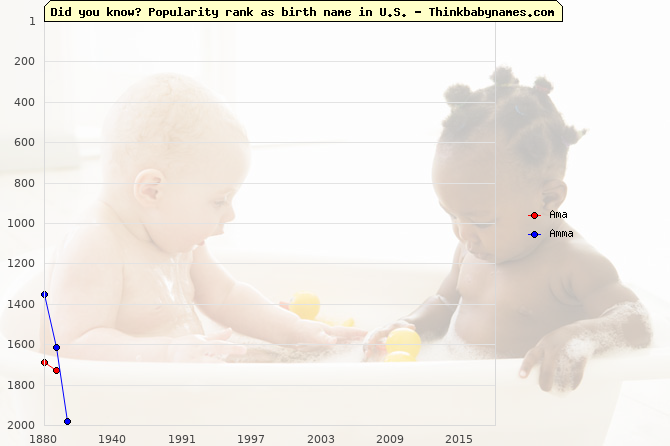 Top 2000 baby names ranking of Ama, Amma in U.S.
