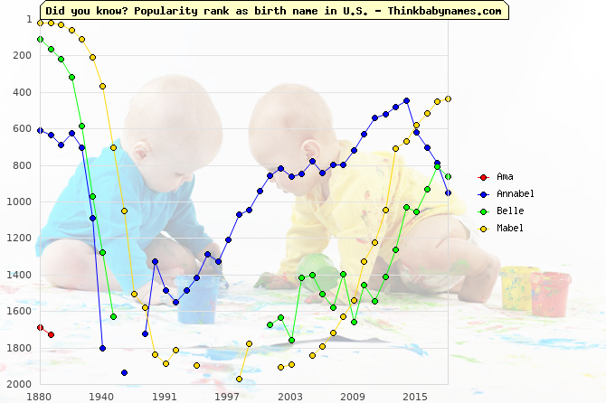 Top 2000 baby names ranking of Ama, Annabel, Belle, Mabel in U.S.