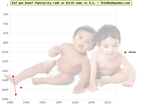 Top 2000 baby names ranking of Amada in U.S.