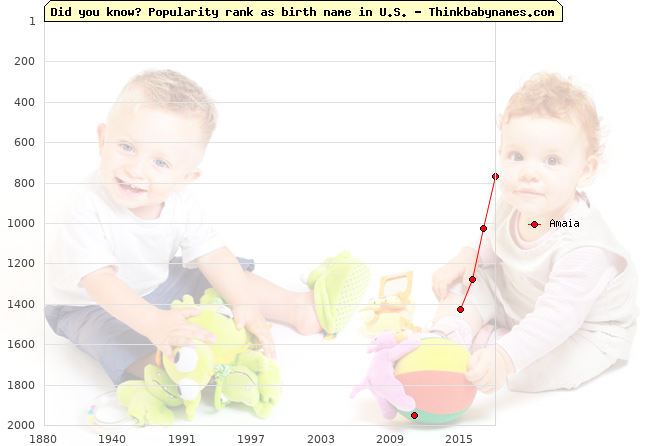 Top 2000 baby names ranking of Amaia name in U.S.