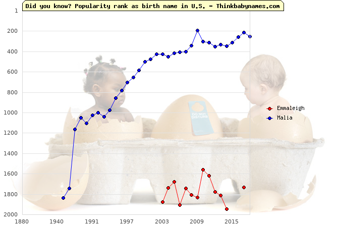 Top 2000 baby names ranking of Emmaleigh, Malia in U.S.