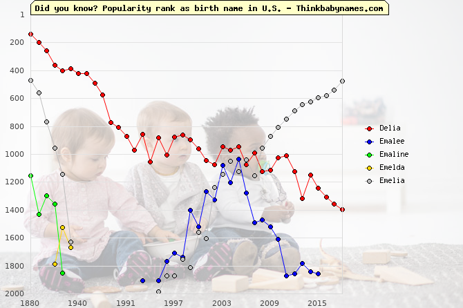 Top 2000 baby names ranking of Delia, Emalee, Emaline, Emelda, Emelia in U.S.