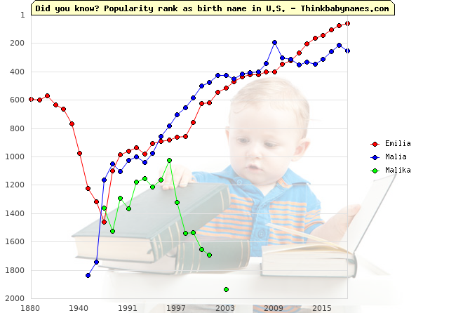 Top 2000 baby names ranking of Emilia, Malia, Malika in U.S.