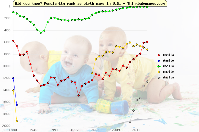 Top 2000 baby names ranking of Amalia, Amalie, Amelia, Amelie, Amilia in U.S.