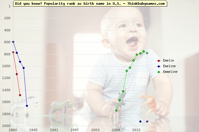 Top 2000 baby names ranking of Emelie, Emeline, Emmeline in U.S.