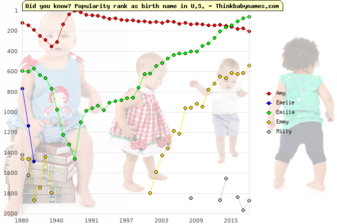 Top 2000 baby names ranking of Amy, Emelie, Emilia, Emmy, Milly in U.S.