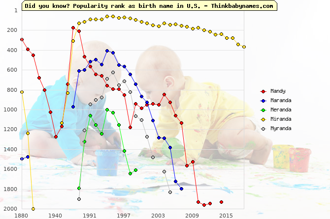 Top 2000 baby names ranking of Mandy, Maranda, Meranda, Miranda, Myranda in U.S.