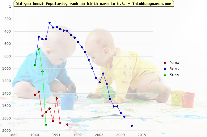 Top 2000 baby names ranking of Randa, Randi, Randy in U.S.