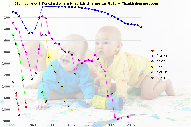 Top 2000 baby names ranking of Amada, Amanda, Manda, Mandi, Mandie, Mandy in U.S.