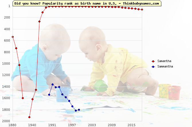 Top 2000 baby names ranking of Samantha, Sammantha in U.S.