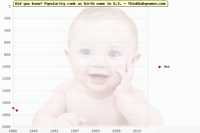 Top 2000 baby names ranking of Ama in U.S.