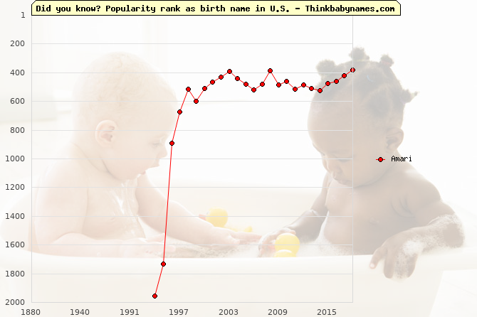 Top 2000 baby names ranking of Amari name in U.S.