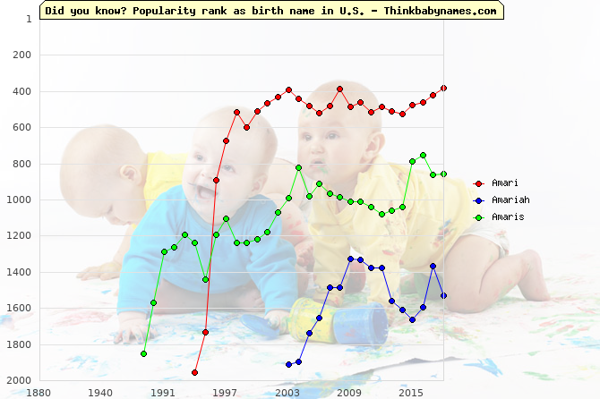 Top 2000 baby names ranking of Amari, Amariah, Amaris in U.S.