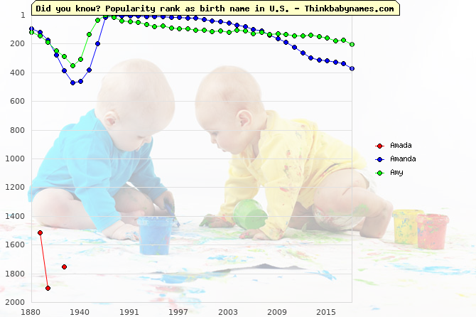 Top 2000 baby names ranking of Amada, Amanda, Amy in U.S.