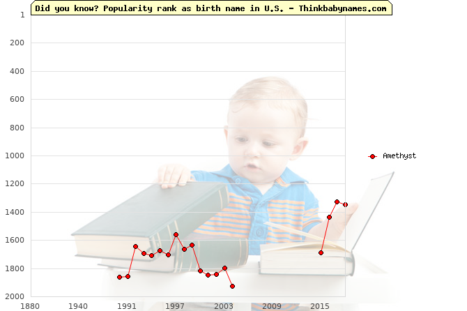 Top 2000 baby names ranking of Amethyst in U.S.