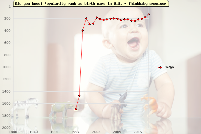 Top 2000 baby names ranking of Amaya name in U.S.