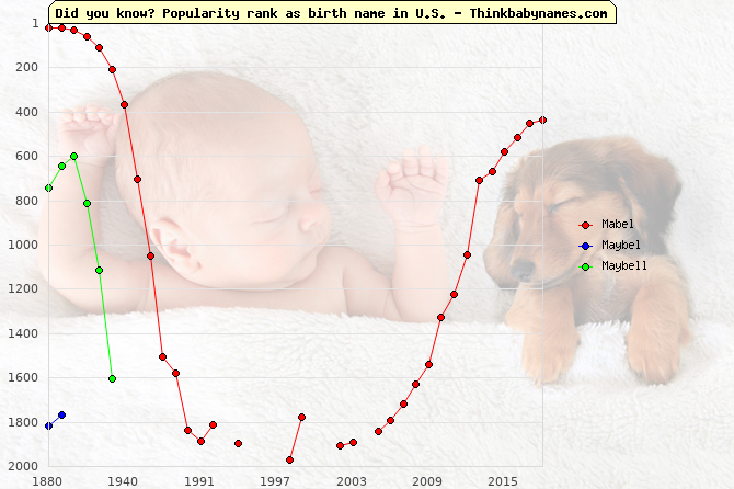 Top 2000 baby names ranking of Mabel, Maybel, Maybell in U.S.