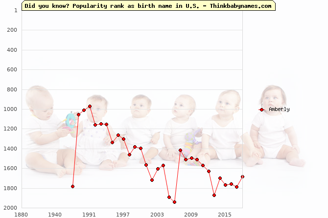 Top 2000 baby names ranking of Amberly in U.S.
