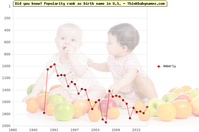 Top 2000 baby names ranking of Amberly name in U.S.