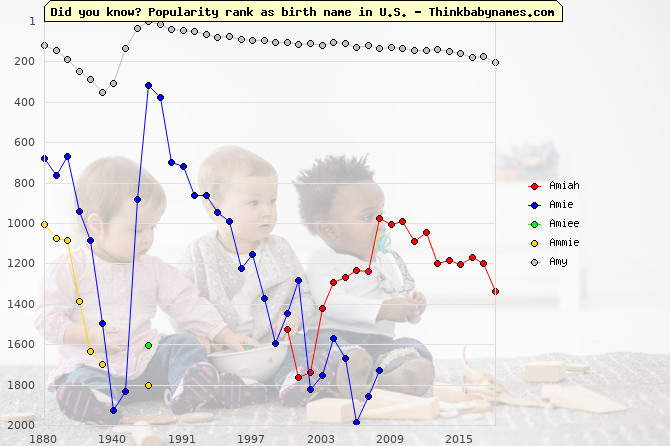Top 2000 baby names ranking of Amiah, Amie, Amiee, Ammie, Amy in U.S.