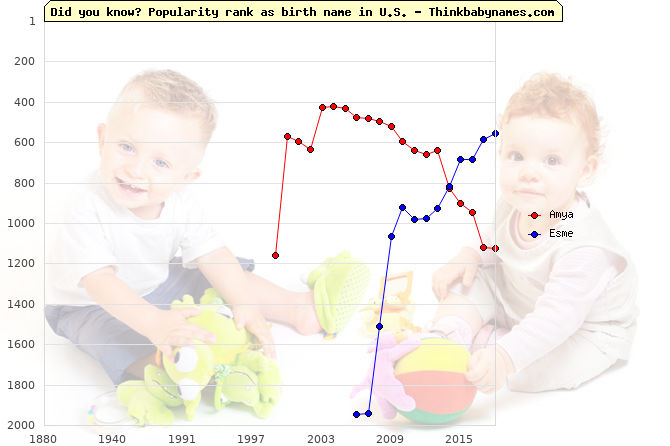 Top 2000 baby names ranking of Amya, Esme in U.S.