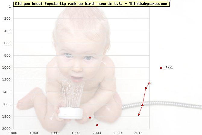 Top 2000 baby names ranking of Amal in U.S.