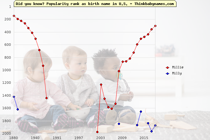 Top 2000 baby names ranking of Millie, Milly in U.S.