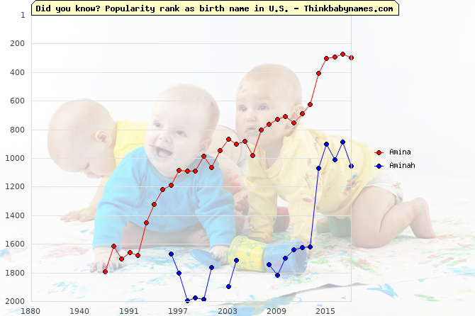 Top 2000 baby names ranking of Amina, Aminah in U.S.