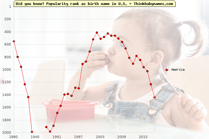 Top 2000 baby names ranking of America name in U.S.