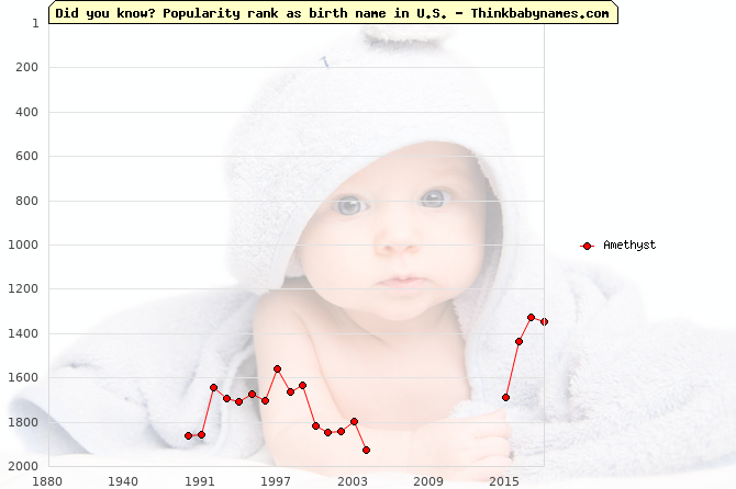 Top 2000 baby names ranking of Amethyst name in U.S.