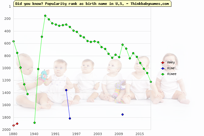 Top 2000 baby names ranking of Amey, Aime, Aimee in U.S.