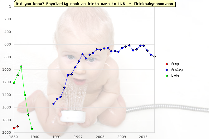 Top 2000 baby names ranking of -y names: Amey, Ansley, Lady