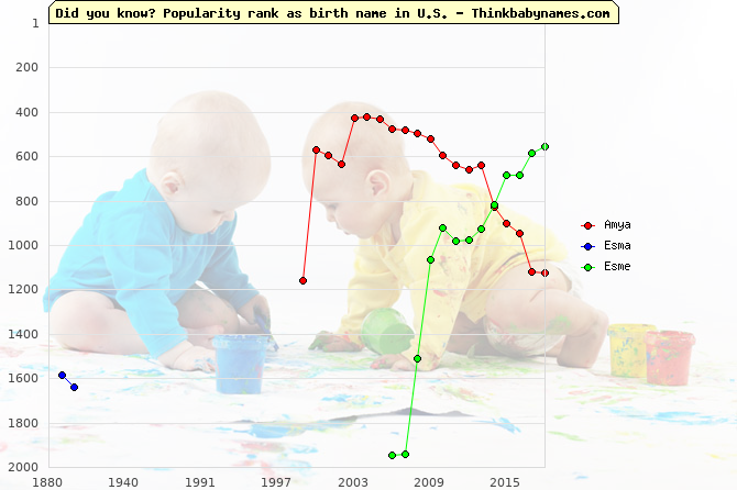 Top 2000 baby names ranking of Amya, Esma, Esme in U.S.