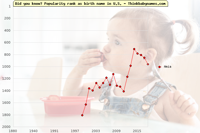 Top 2000 baby names ranking of Amia name in U.S.