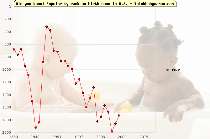 Top 2000 baby names ranking of Amie name in U.S.