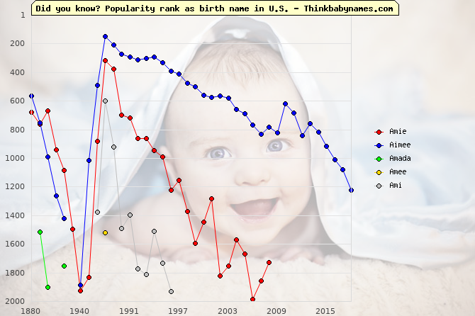 Top 2000 baby names ranking of Amie, Aimee, Amada, Amee, Ami in U.S.