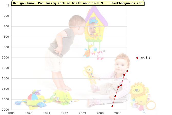 Top 2000 baby names ranking of Amilia name in U.S.