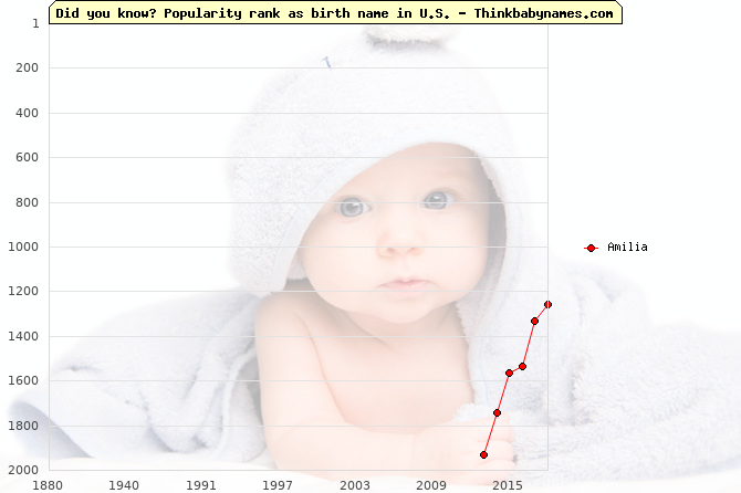 Top 2000 baby names ranking of Amilia in U.S.
