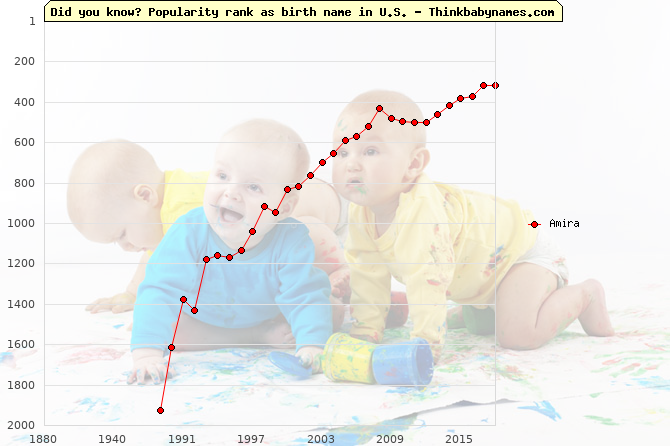 Top 2000 baby names ranking of Amira name in U.S.