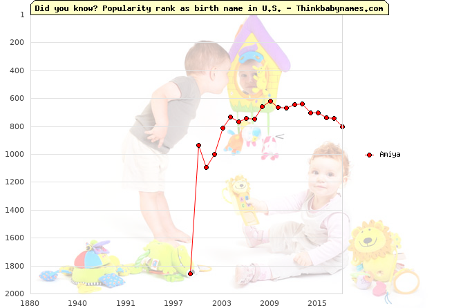 Top 2000 baby names ranking of Amiya name in U.S.