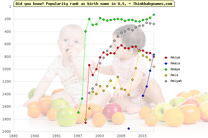 Top 2000 baby names ranking of Amiya, Amaia, Amaya, Amia, Amiyah in U.S.