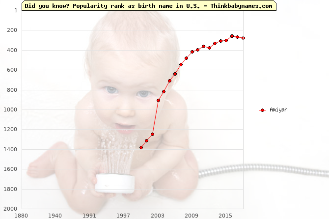 Top 2000 baby names ranking of Amiyah name in U.S.