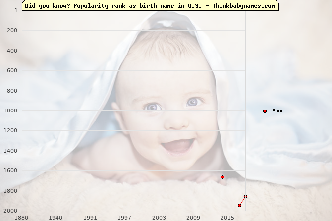 Top 2000 baby names ranking of Amor name in U.S.