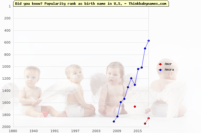 Top 2000 baby names ranking of Amor, Amora in U.S.