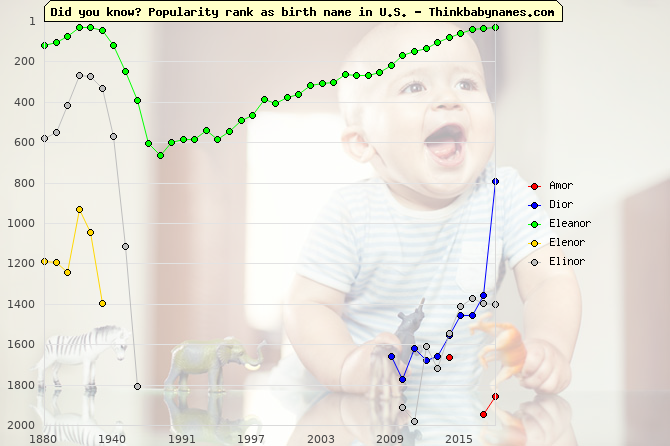 Top 2000 baby names ranking of -or names: Amor, Dior, Eleanor, Elenor, Elinor
