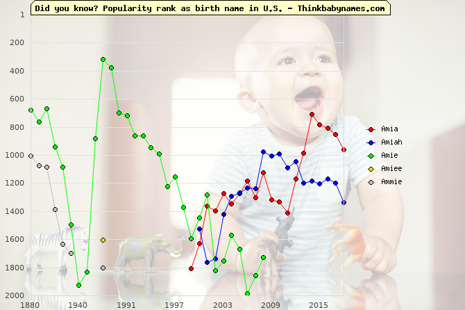 Top 2000 baby names ranking of Amia, Amiah, Amie, Amiee, Ammie in U.S.