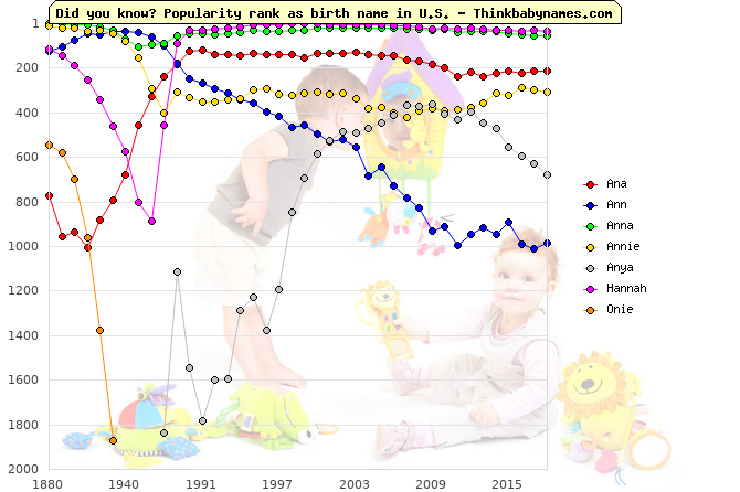 Top 1000 baby names ranking of Ana, Ann, Anna, Annie, Anya, Hannah, Onie in U.S.