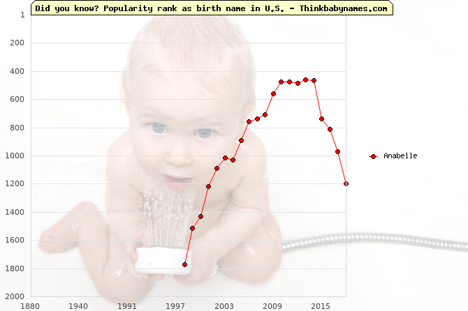 Top 2000 baby names ranking of Anabelle name in U.S.